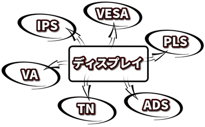 ディスプレイの専門用語集